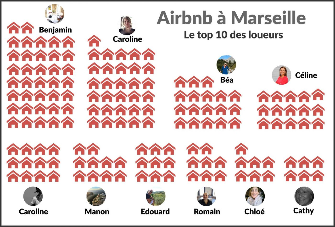 top10-airbnb-marseille
