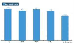 Nombre d'hélicoptères livrés ces dernières années (source site Airbus Helicopters)