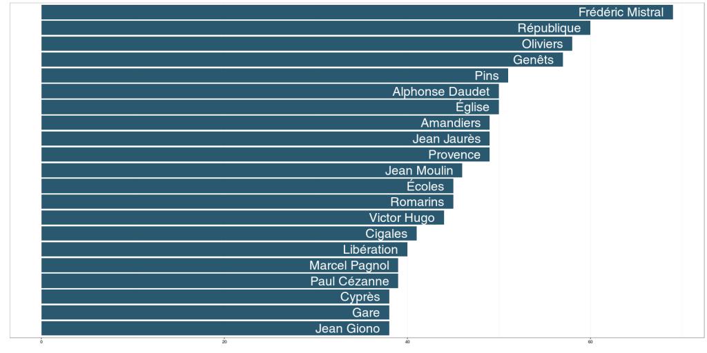"""""""Top 20 des noms de voie, par nombre de communes ayant au moins une voie à ce nom dans les Bouches-du-Rhône. Source : Base adresse nationale (http://openstreetmap.fr/ban)/OpenStreetMap et ses contributeurs. Calculs : Joël Gombin pour Marsactu""""."""