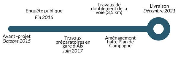 Financement boucle pour des travaux a minima sur la ligne de train Aix-Marseille 1
