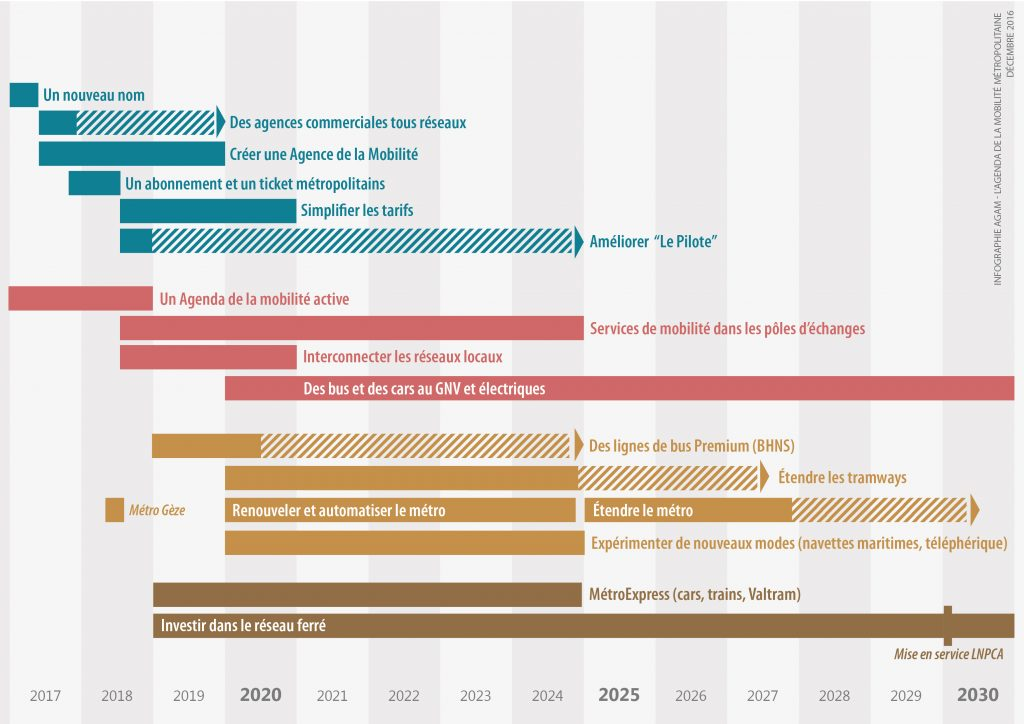 Les grandes phases de l'agenda de la mobilité.